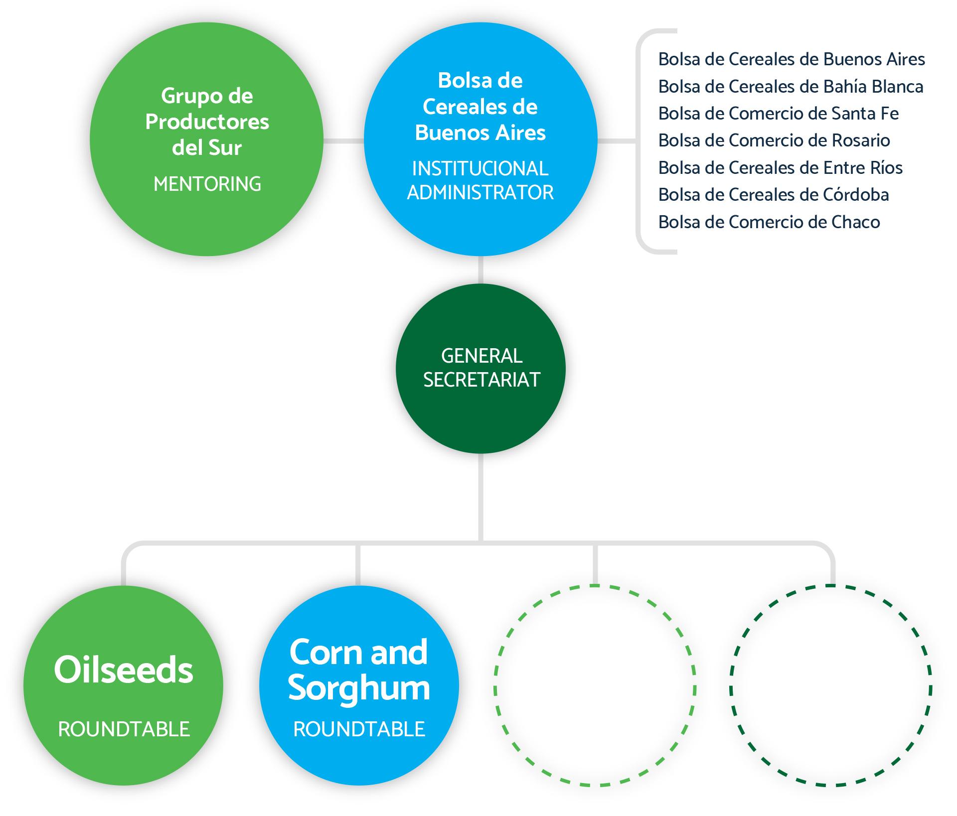 cuadro quienes somos programa argentino de carbono neutro
